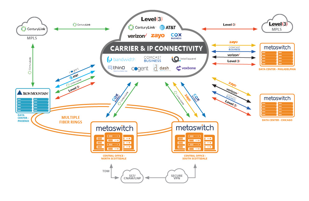 Map_Network Overview-Reinvent1019