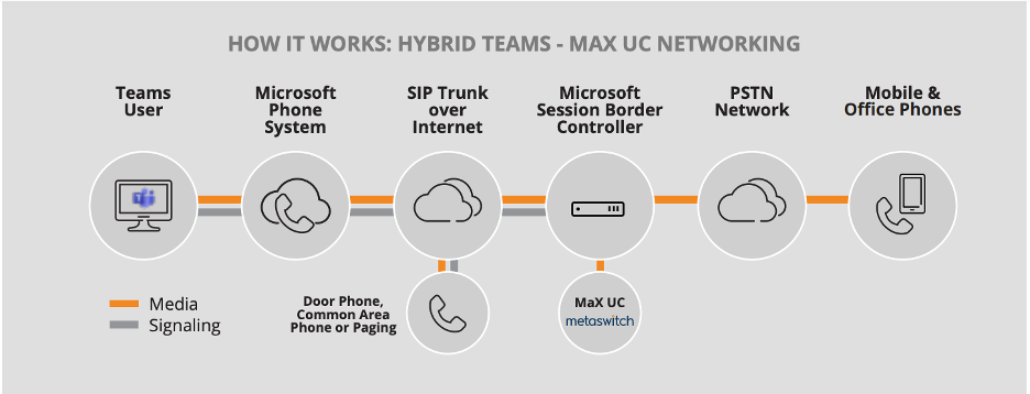 How Hybrid Teams and Max UC Work